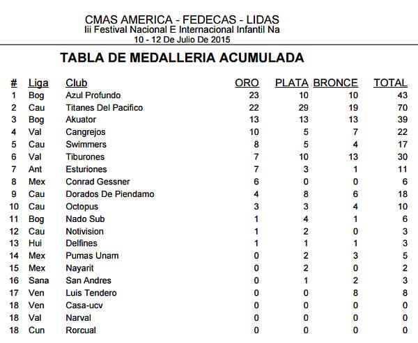 medallasinfantilcmasamerica